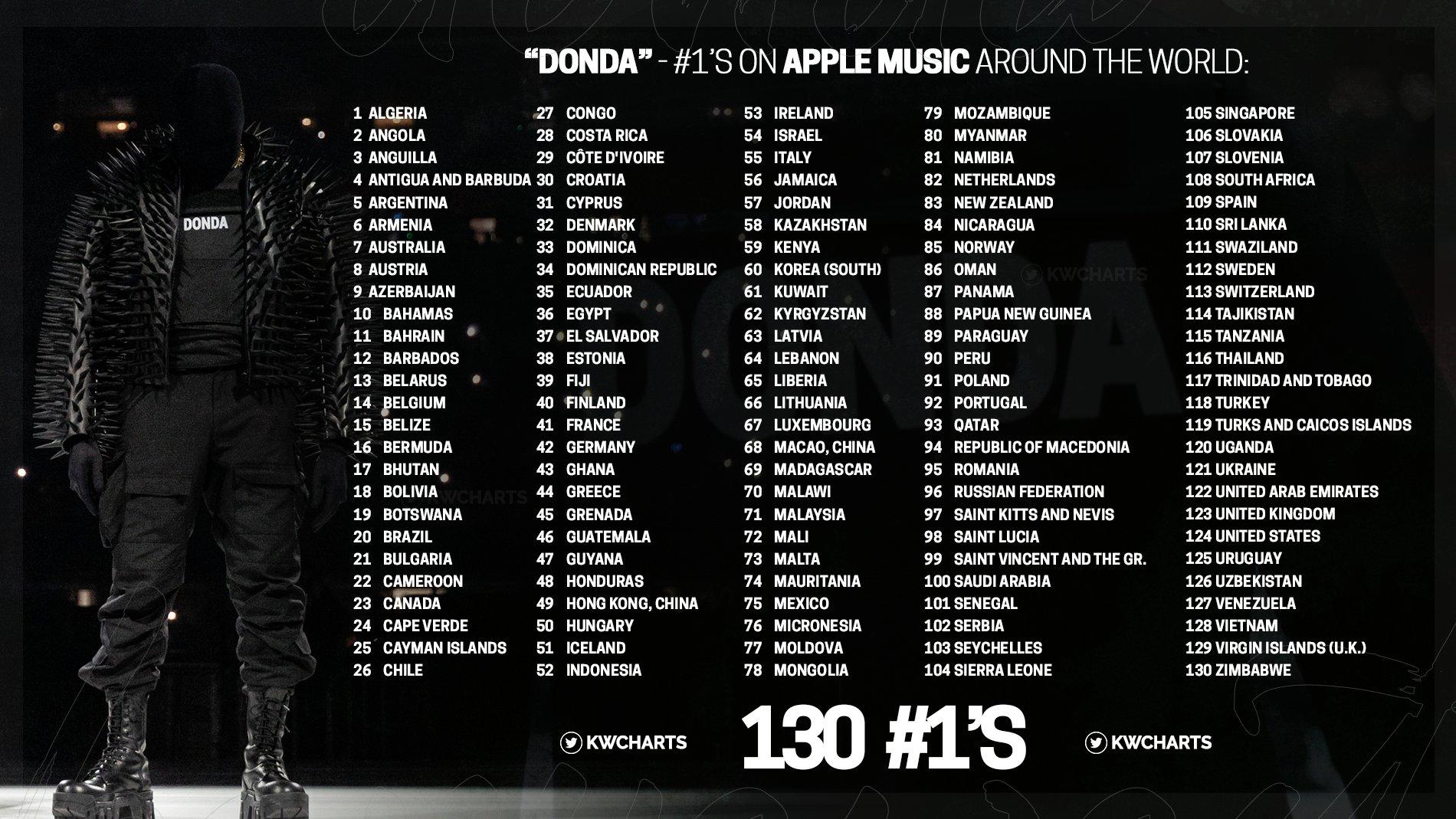 kanye west records donda album numero #1